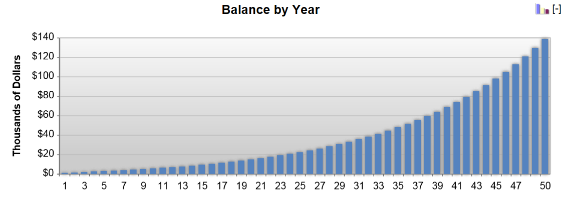 Chart illustrating the impact of compound interest and regular contributions on the growth of a balance over time.