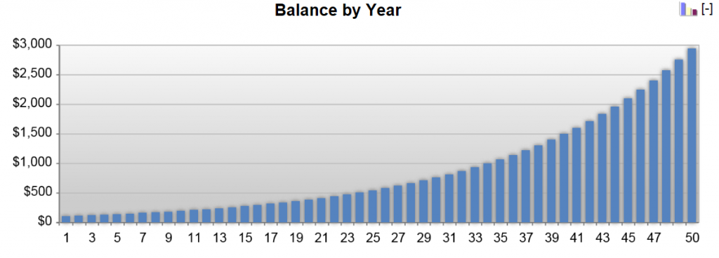 Chart illustrating the impact of compound interest and interest rate on the growth of a balance over time.