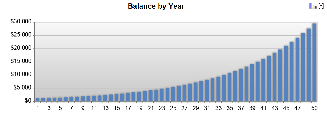 Chart illustrating the impact of compound interest and starting balance on the growth of a balance over time.