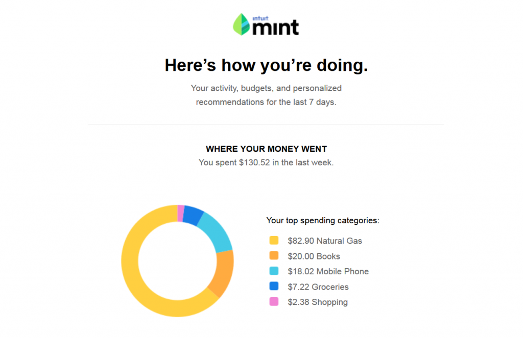 Screenshot of Mint Weekly Summary email, illustrating where your money went for the week.