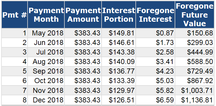 Cost of Debt Calculator Chart results indicating the interest paid and the foregone future value of that interest after the first 8 months of minimum payments on this credit card.