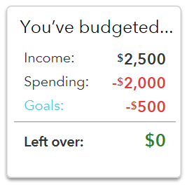 Screenshot of Mint's Budget Scoreboard, illustrating the impact of savings goals on a budget.