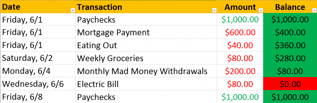 Screenshot of a balanced budget which will result in overdraft fees due to poor cash flow.
